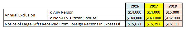 Gifts Reporting, Annual Exclusions, Gifts from Foreign Persons