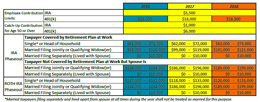 401(k), Traditional IRA, ROTH IRA Contribution Limits and MAGI Phaseout