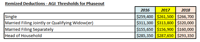 Itemized Deductions AGI Phaseout