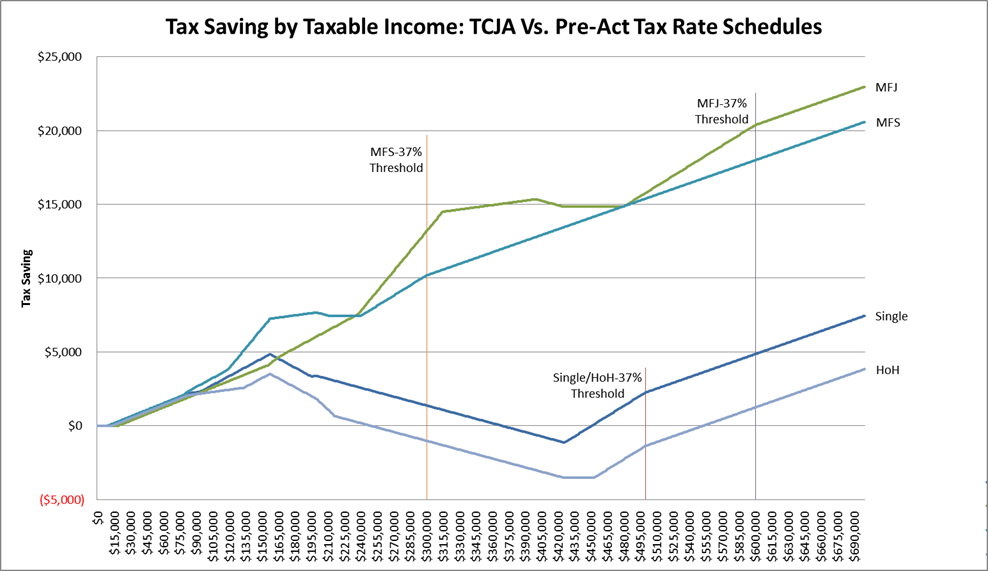 Tax Saving by Taxable Income: TCJA vs Pre-Act Tax Rate Schedules