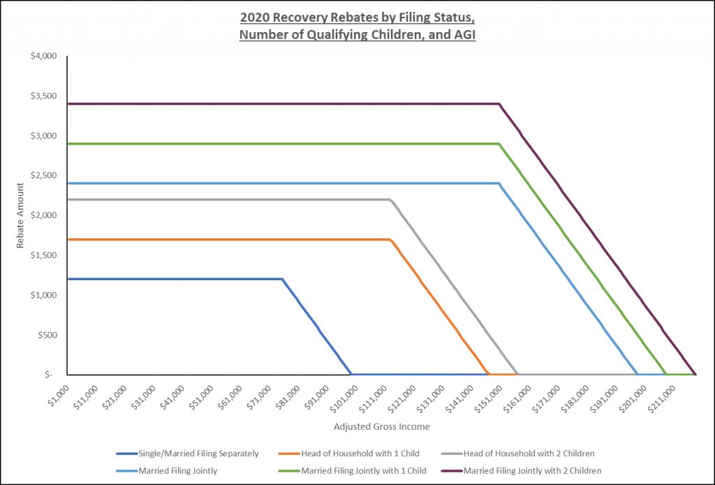 2020 Recovery Rebates by Filing Status, Number of Qualifying Children, and AGI