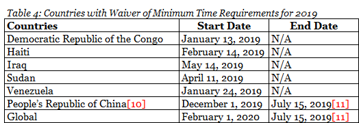 Table 4: Countries with Waiver of Minimum Time Requirements for 2019